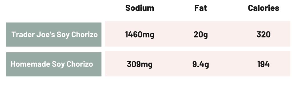 A chart showing the nutrition of Trader Joe's Soy Chorizo vs. a homemade soy chorizo recipe